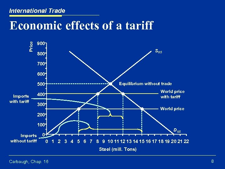 International Trade Price Economic effects of a tariff 900 SUS 800 700 600 Equilibrium