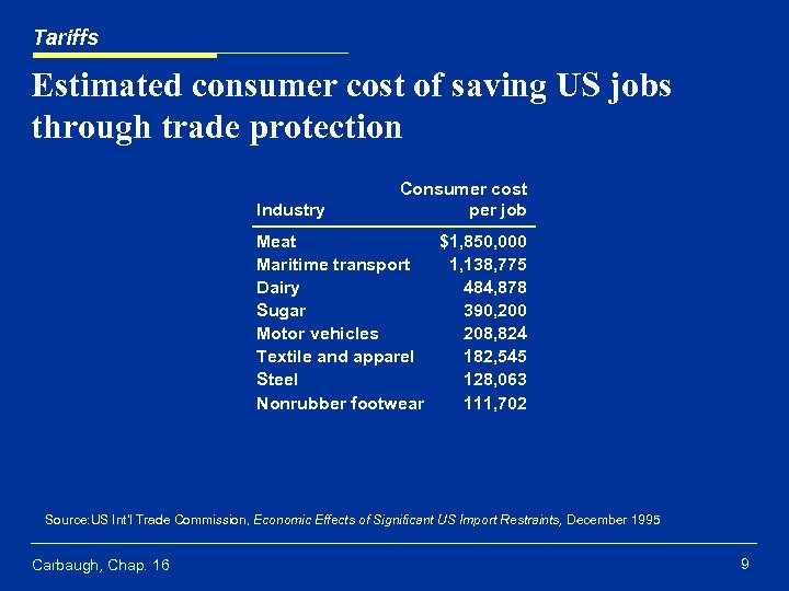 Tariffs Estimated consumer cost of saving US jobs through trade protection Industry Consumer cost