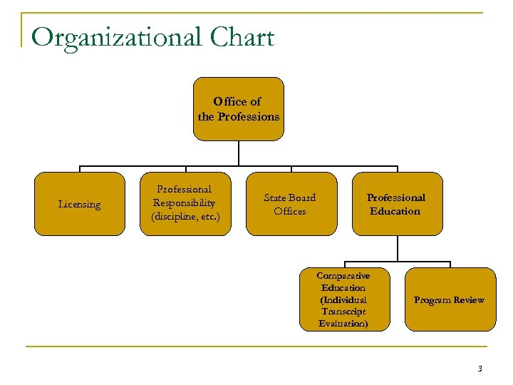 Organizational Chart Office of the Professions Licensing Professional Responsibility (discipline, etc. ) State Board