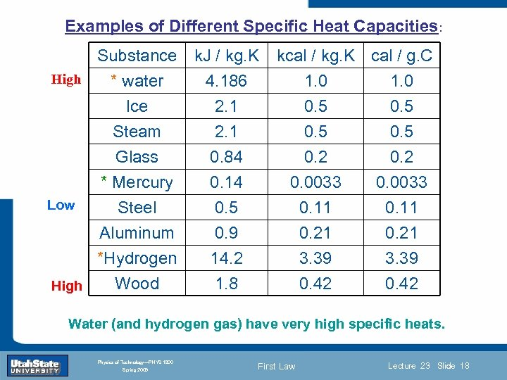 Examples of Different Specific Heat Capacities: Substance High * water Ice Steam k. J
