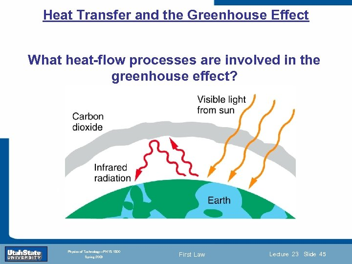 Heat Transfer and the Greenhouse Effect What heat-flow processes are involved in the greenhouse