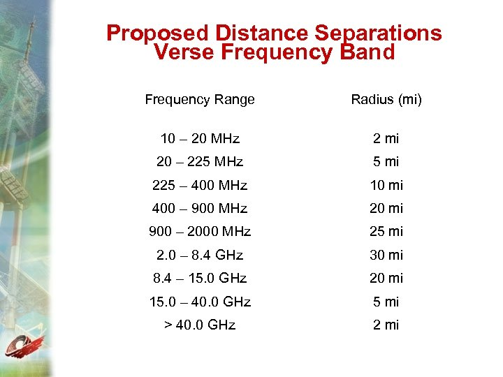 Proposed Distance Separations Verse Frequency Band Frequency Range Radius (mi) 10 – 20 MHz