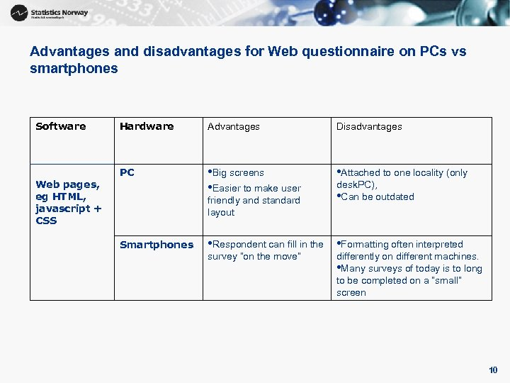 Advantages and disadvantages for Web questionnaire on PCs vs smartphones Software Web pages, eg