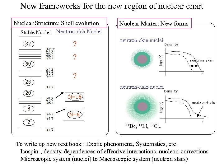New frameworks for the new region of nuclear chart Nuclear Structure: Shell evolution Nuclear
