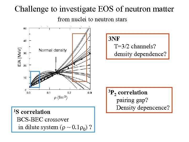 Challenge to investigate EOS of neutron matter E/A [Me. V] from nuclei to neutron