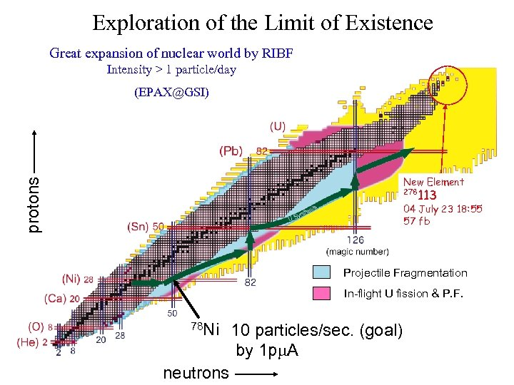 Exploration of the Limit of Existence Great expansion of nuclear world by RIBF Intensity