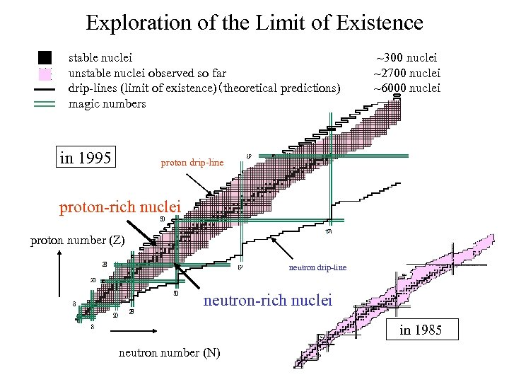 Exploration of the Limit of Existence stable nuclei unstable nuclei observed so far drip-lines