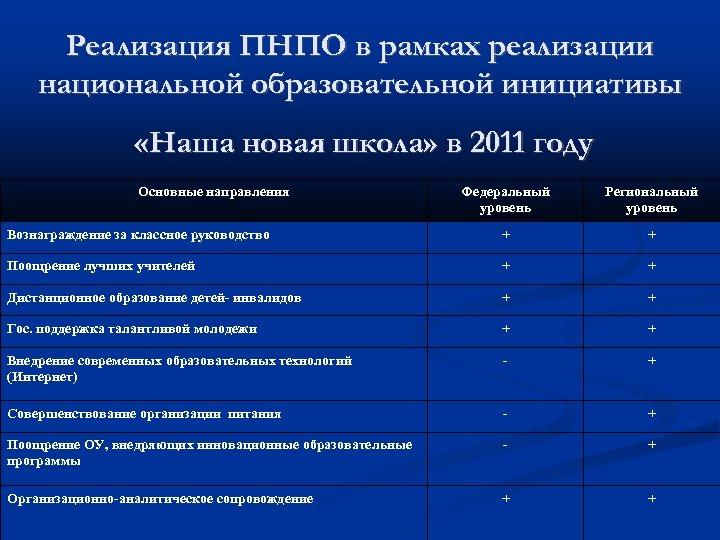 Реализация ПНПО в рамках реализации национальной образовательной инициативы «Наша новая школа» в 2011 году
