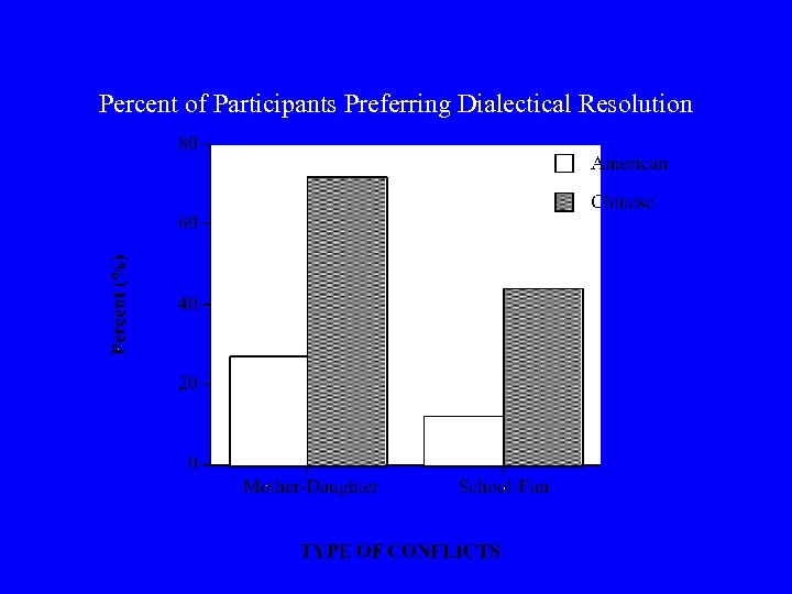 Percent of Participants Preferring Dialectical Resolution