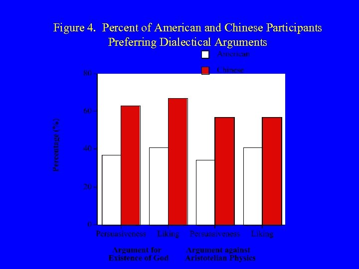Figure 4. Percent of American and Chinese Participants Preferring Dialectical Arguments