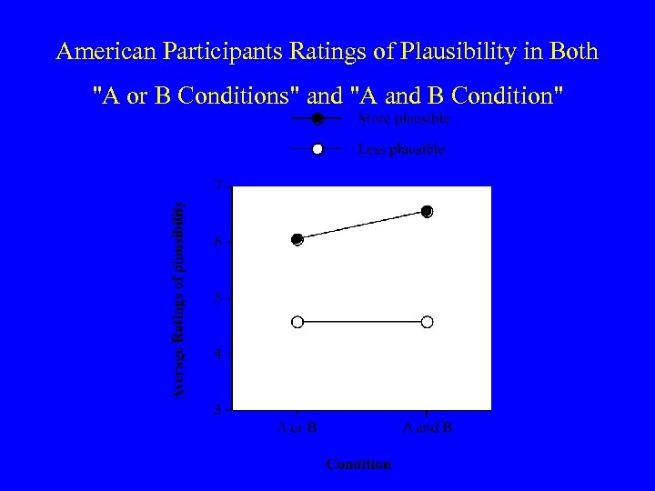 American Participants Ratings of Plausibility in Both