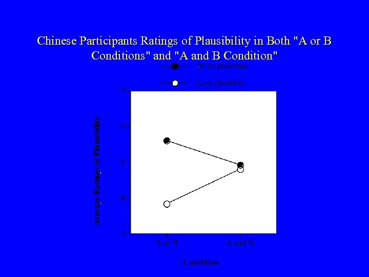 Chinese Participants Ratings of Plausibility in Both