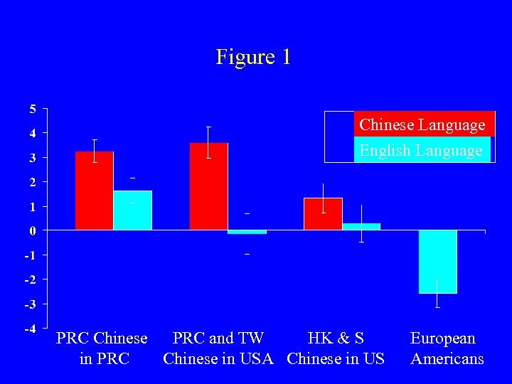 Figure 1 Chinese Language English Language PRC Chinese PRC and TW HK & S