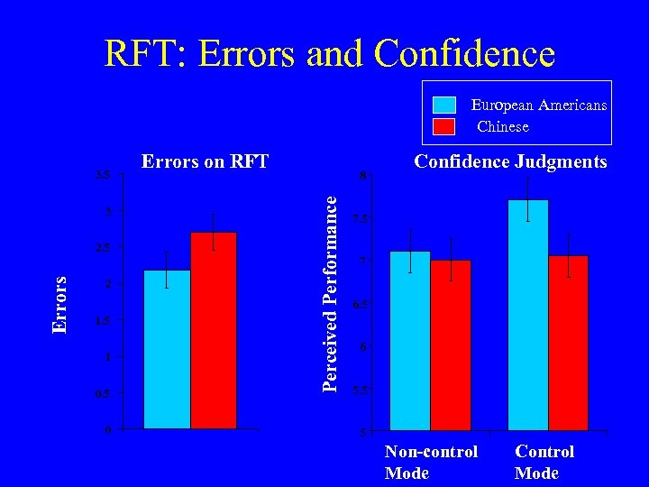 RFT: Errors and Confidence European Americans Chinese 3 Errors 2. 5 2 1. 5