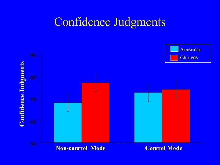 Confidence Judgments American Chinese Confidence Judgments 90 80 70 60 50 Non-control Mode Control
