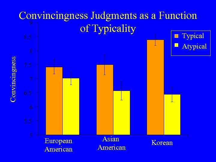 Convincingness Judgments as a Function 9 of Typicality Typical Atypical 8. 5 Convincingness 8