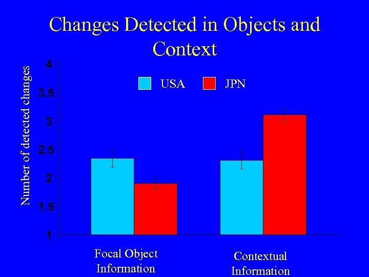 Number of detected changes Changes Detected in Objects and Context 4 USA 3. 5