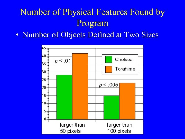 Number of Physical Features Found by Program • Number of Objects Defined at Two