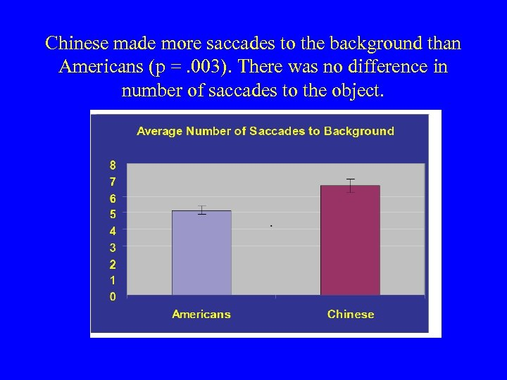 Chinese made more saccades to the background than Americans (p =. 003). There was