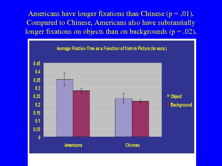 Americans have longer fixations than Chinese (p =. 01). Compared to Chinese, Americans also