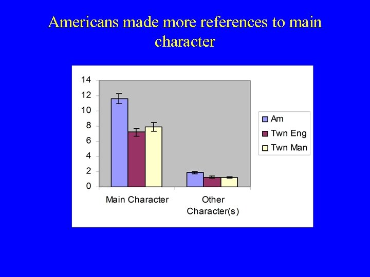 Americans made more references to main character