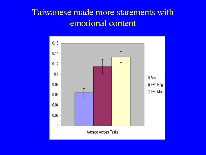 Taiwanese made more statements with emotional content