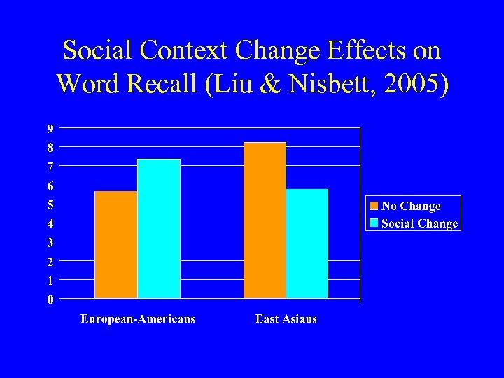 Social Context Change Effects on Word Recall (Liu & Nisbett, 2005)