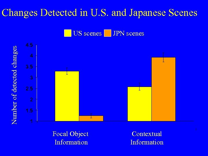 Changes Detected in U. S. and Japanese Scenes Number of detected changes US scenes