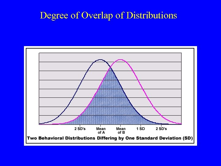 Degree of Overlap of Distributions