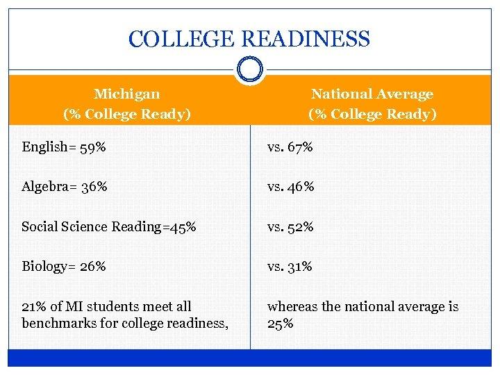 COLLEGE READINESS Michigan (% College Ready) National Average (% College Ready) English= 59% vs.