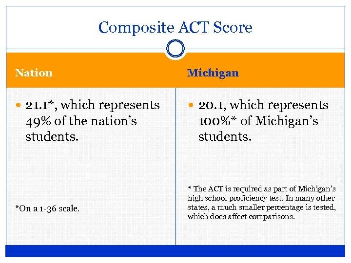 Composite ACT Score Nation Michigan 21. 1*, which represents 20. 1, which represents 49%