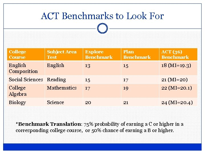 ACT Benchmarks to Look For College Course Subject Area Test Explore Benchmark Plan Benchmark