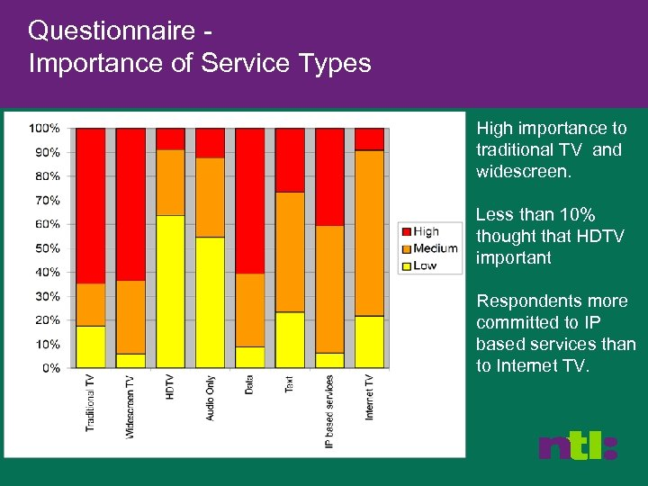 Questionnaire Importance of Service Types High importance to traditional TV and widescreen. Less than