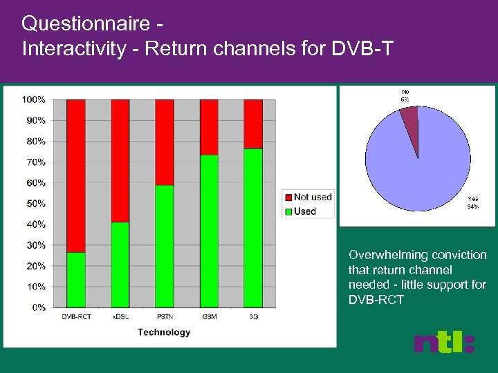Questionnaire Interactivity - Return channels for DVB-T Overwhelming conviction that return channel needed -