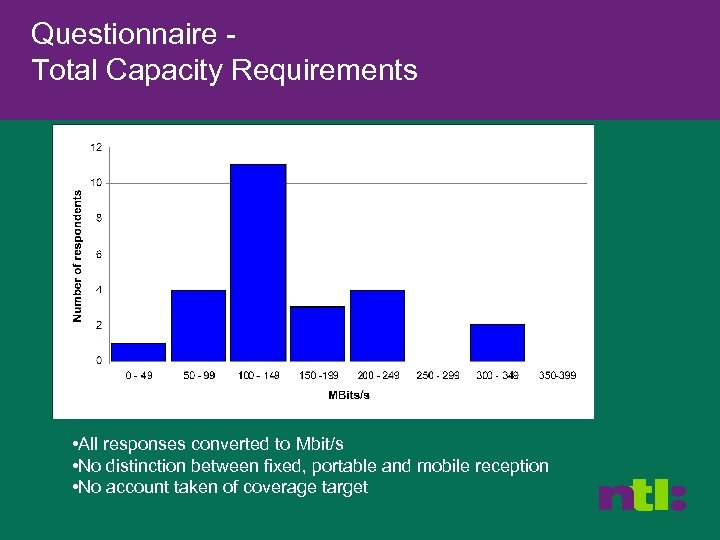 Questionnaire Total Capacity Requirements • All responses converted to Mbit/s • No distinction between