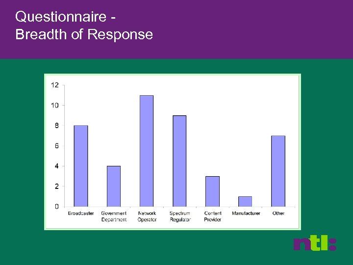 Questionnaire Breadth of Response