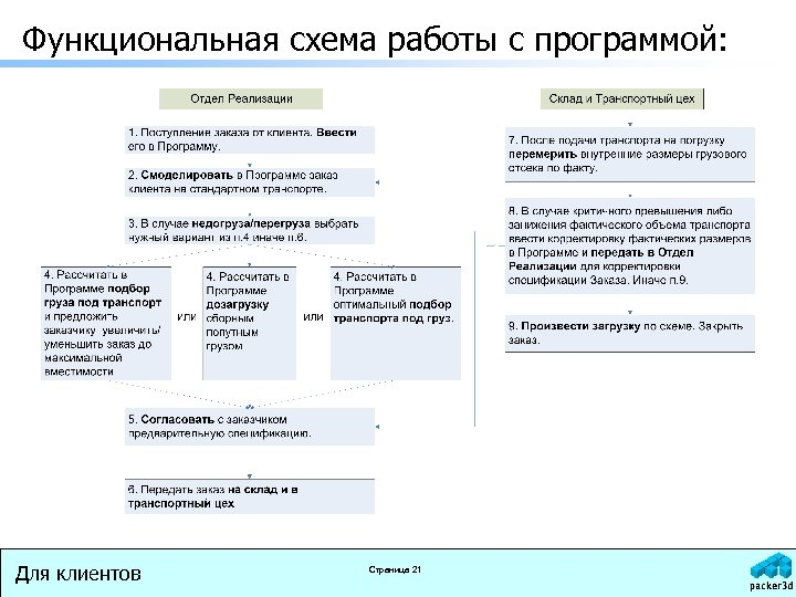 Функциональная схема работы с программой: Для клиентов Страница 21
