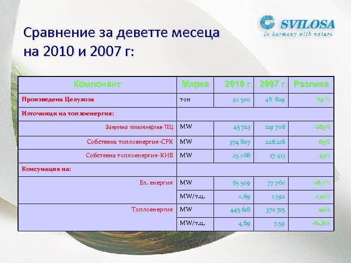 Сравнение за деветте месеца на 2010 и 2007 г: Компонент Мярка Произведена Целулоза 2010