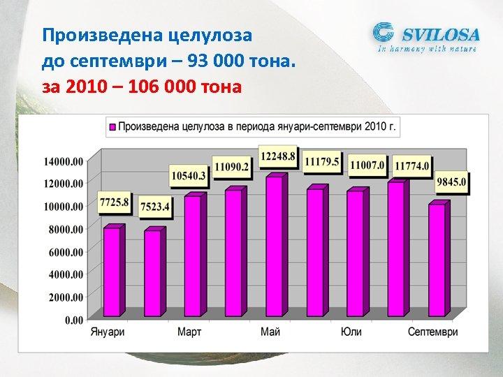 Произведена целулоза до септември – 93 000 тона. за 2010 – 106 000 тона