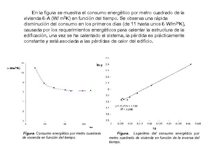 En la figura se muestra el consumo energético por metro cuadrado de la vivienda