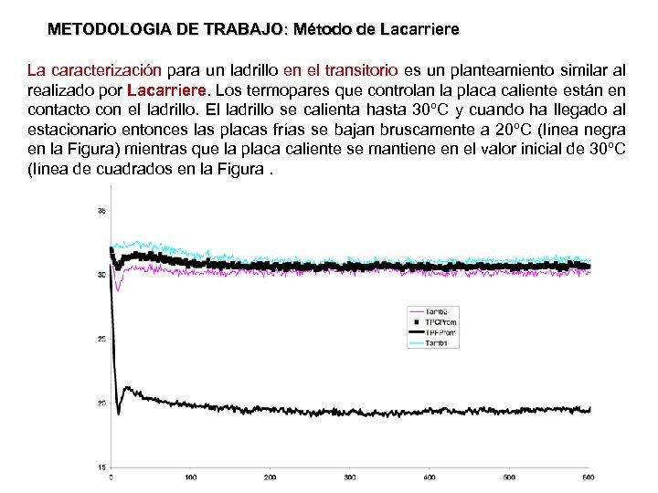 METODOLOGIA DE TRABAJO: Método de Lacarriere La caracterización para un ladrillo en el transitorio