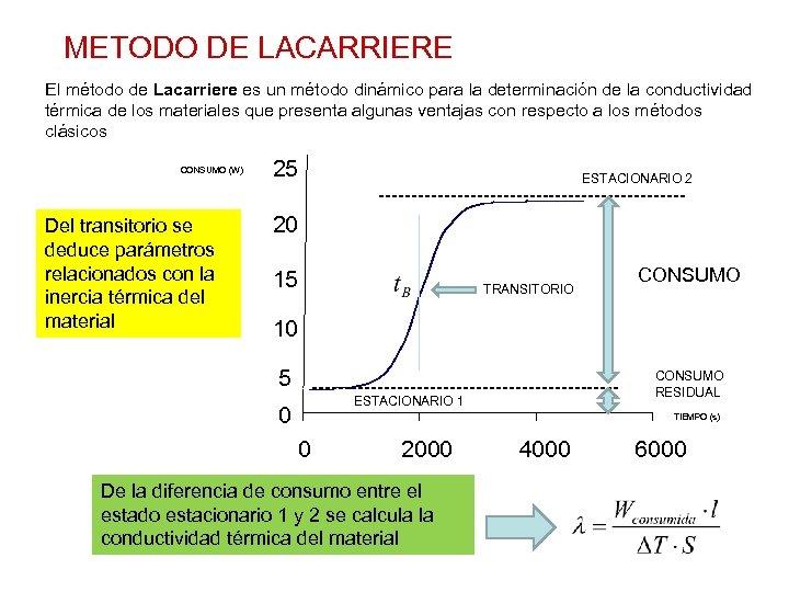 METODO DE LACARRIERE El método de Lacarriere es un método dinámico para la determinación