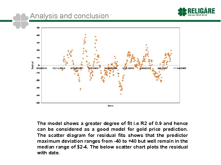 Analysis and conclusion The model shows a greater degree of fit i. e R