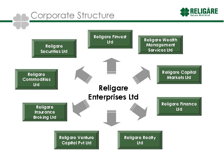 Corporate Structure Religare Securities Ltd Religare Commodities Ltd Religare Finvest Ltd Religare Wealth Management