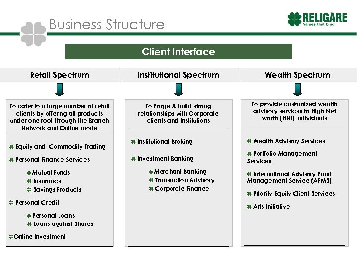 Business Structure Client Interface Retail Spectrum Institutional Spectrum To cater to a large number