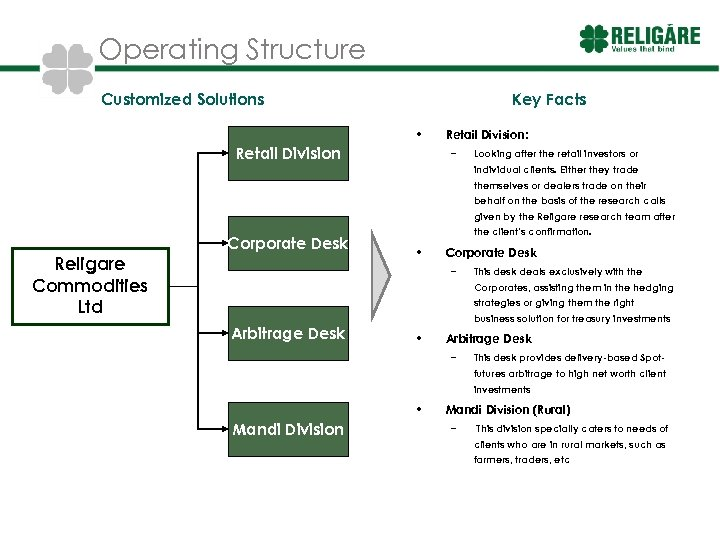 Operating Structure Customized Solutions Key Facts • Retail Division: – Looking after the retail