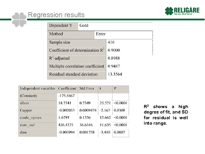 Regression results R 2 shows a high degree of fit, and SD for residual