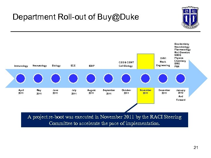 Department Roll-out of Buy@Duke DHVI CEE & CEINT Immunology Neonatology April 2011 May Biology