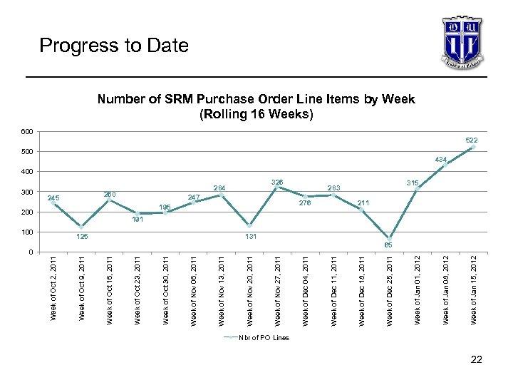 0 Week of Jan 15, 2012 500 Week of Jan 08, 2012 283 Week