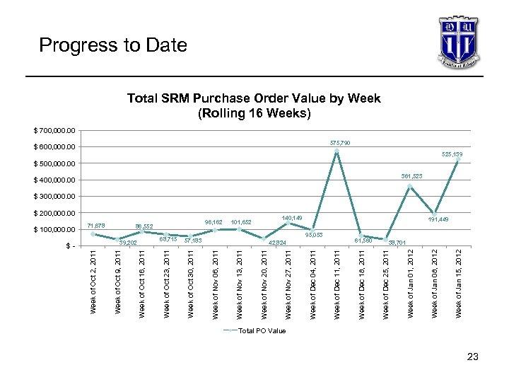 $ 95, 053 61, 560 Week of Jan 15, 2012 140, 149 Week of